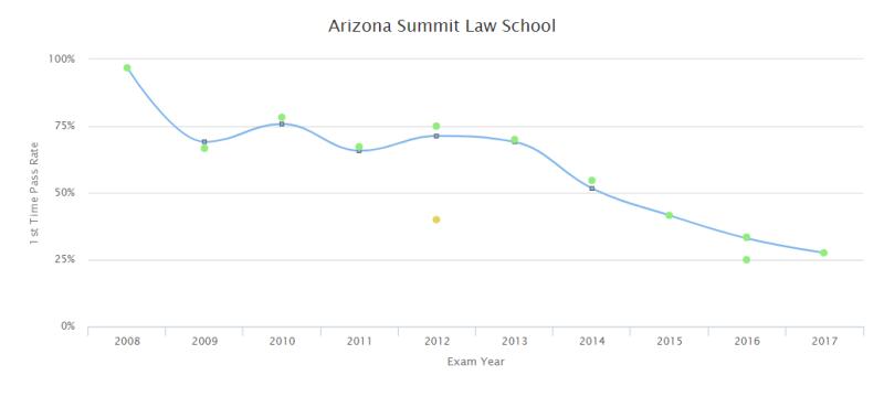 Arizona Summit 2