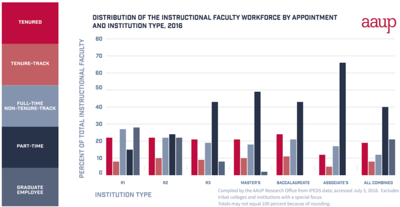Breaking Down Non Tenure Track Positions By Institution Type Its Clear That And Are More Represented At Research Intensive