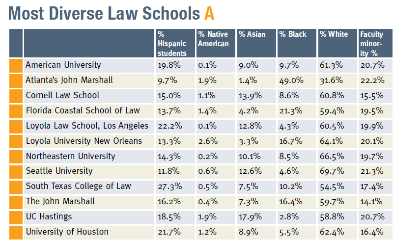Law School Ranking >> Taxprof Blog
