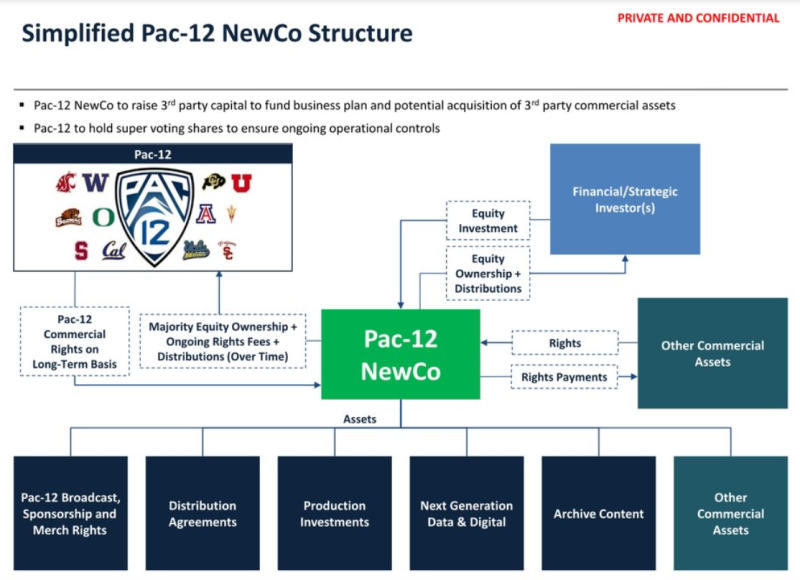 Pac-12 Newco