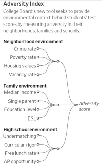 Sat Scores And Income Inequality How >> Taxprof Blog