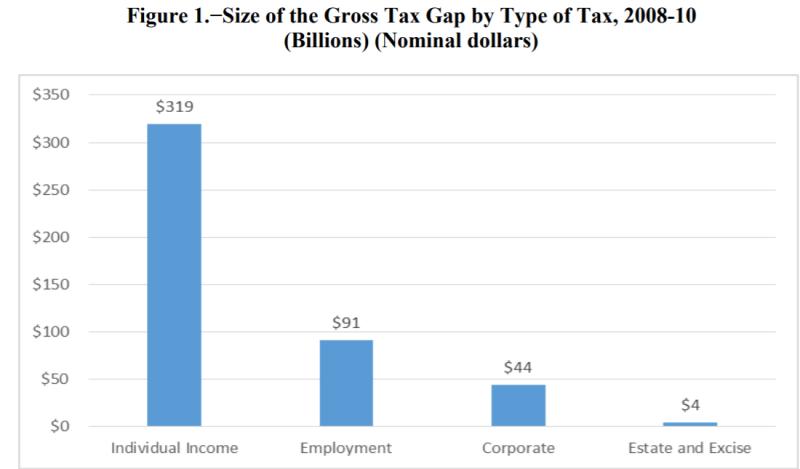 Tax Gap 2