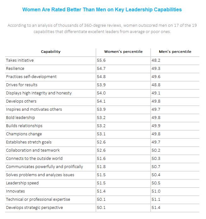 Women Men Leadership