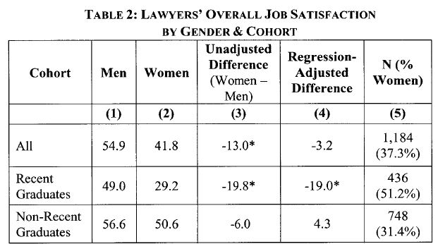 Lawyer Satisfaction