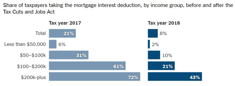 NYT Mortgage
