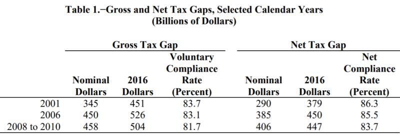 Tax Gap 1