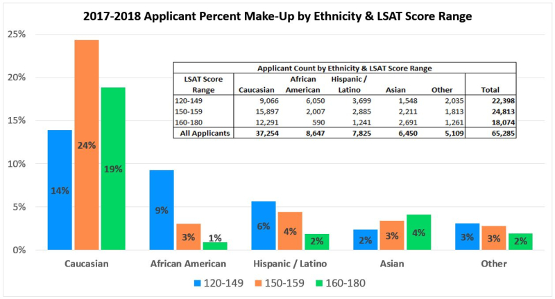 2017-18 Applicants  LSAT  Race