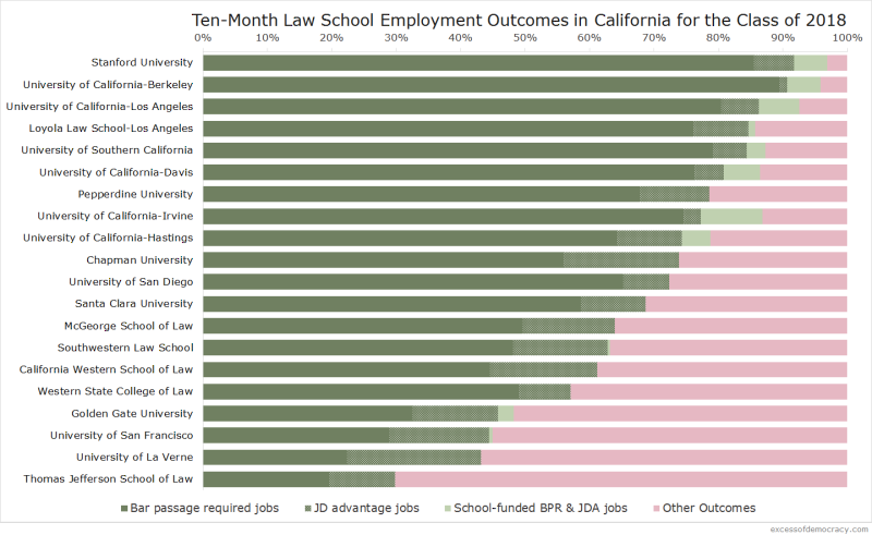 California Employment Outcomes (2018)