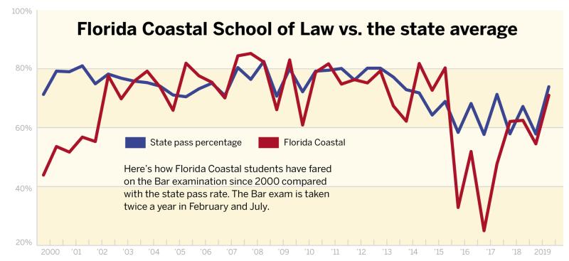 Florida Coastal Bar Passage