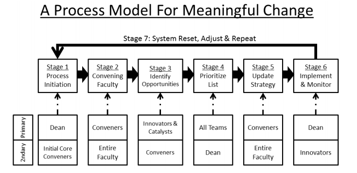 Process for Meaningful Change