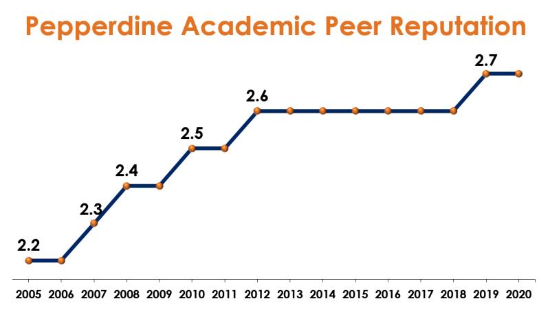 Pepperdine Academic Peer Reputation (050420)
