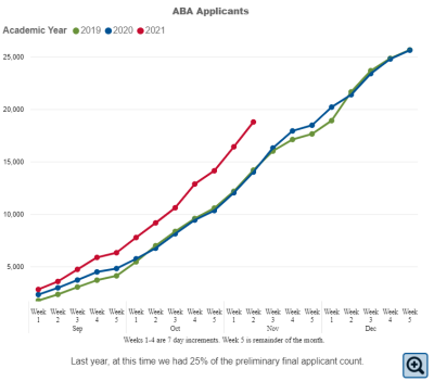 ABA Applicants