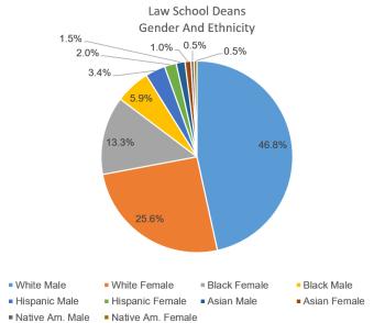 Dean Gender And Ethnicity 2