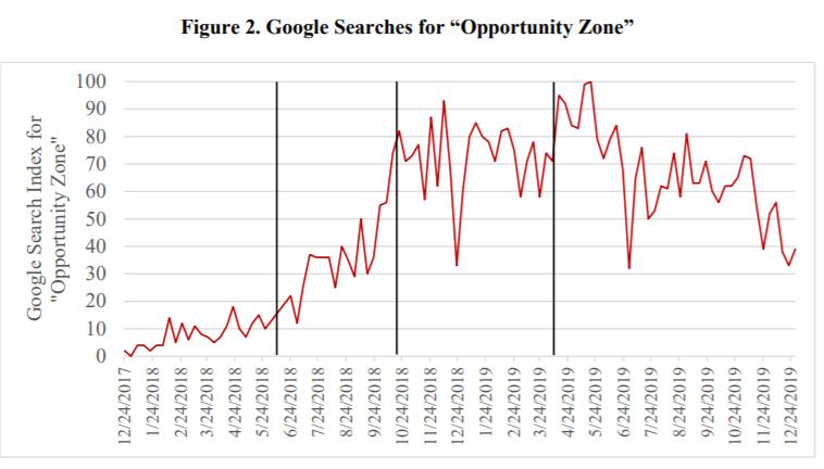 Opportunity Zones 2