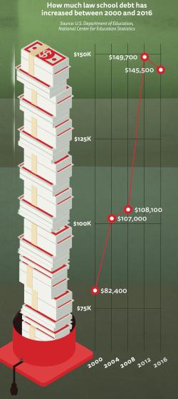 ABA Debt