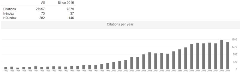 Bird Citation Stats