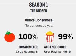 The Chosen Rating