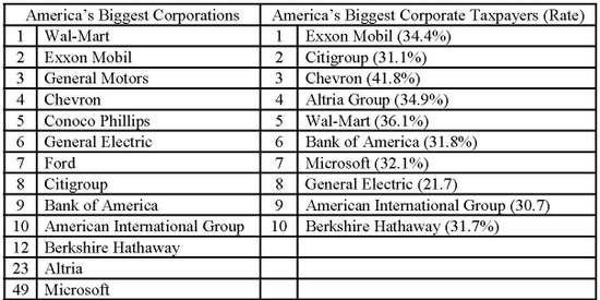 Corporate_charts