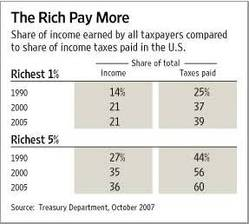 Wsj_income_inequality_chart