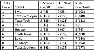 Texas_law_school_rankings_2008_4