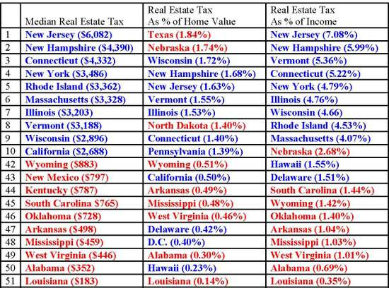Median_real_estate_tax_2008
