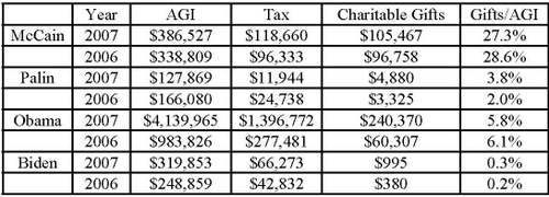 Palin_tax_returns_3