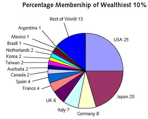 an introduction to the issue of the distribution of wealth in our world Read this essay on income inequality in the usa come browse the distribution of wealth disparity across the world countries, an issue that has drawn the.