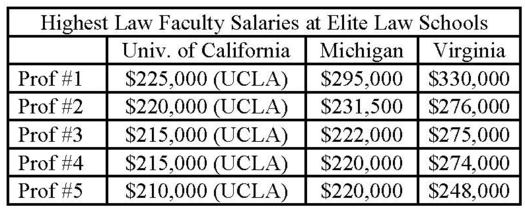 Faculty_salaries_at_elite_law_schools