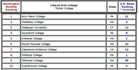 Liberal_arts_top_10
