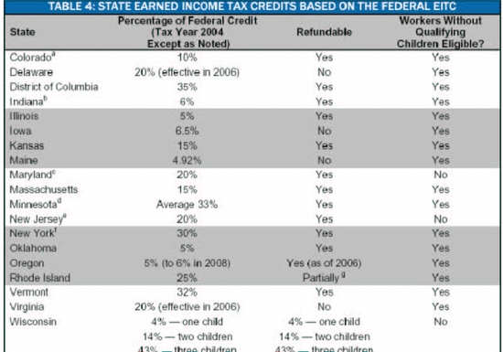 2011 Tax Earned Income Credit Table