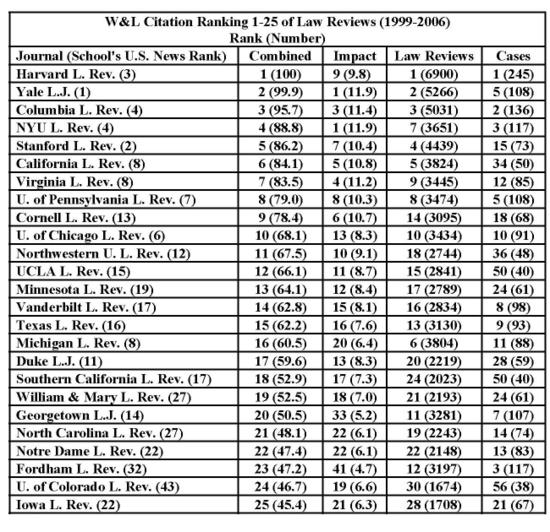 Top_25_law_review_rankings_2006_2